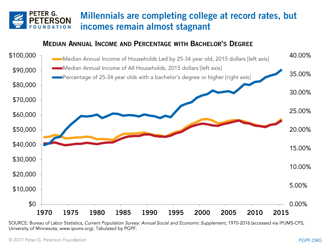 0224_millennial_college_income