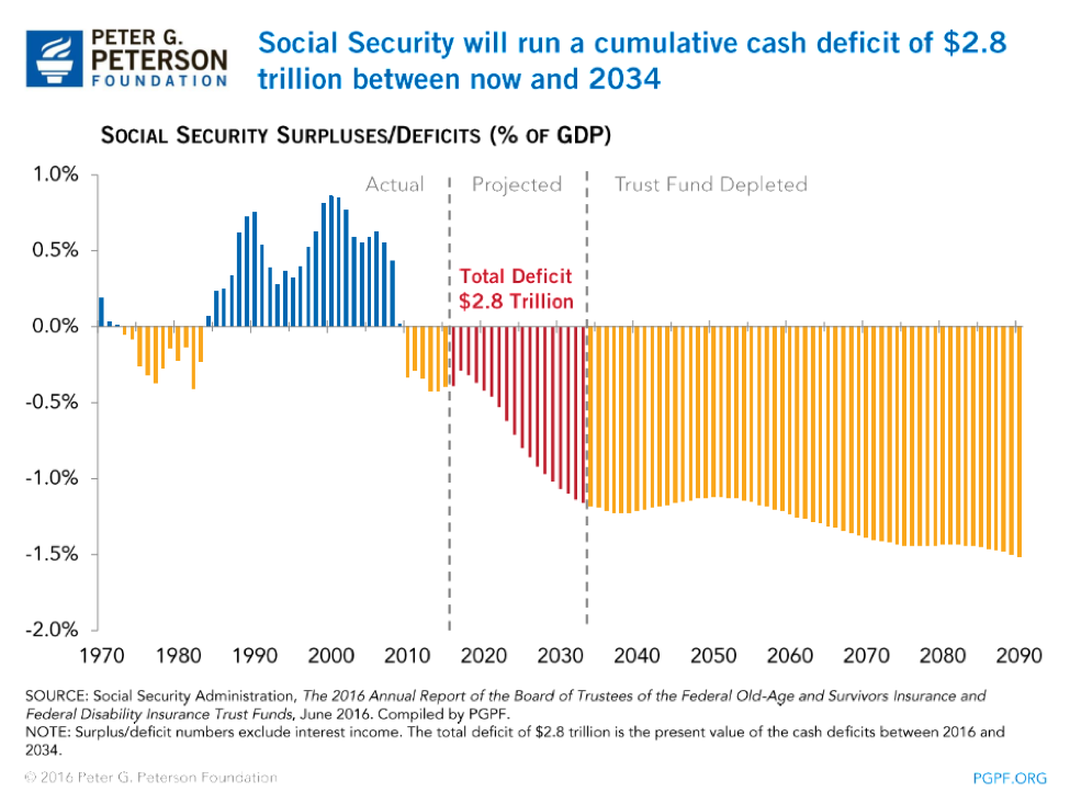 Social security will run a cumulative cash deficit