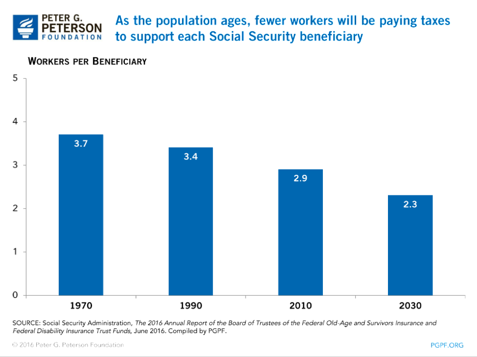 As the population ages fewer workers will be paying taxes to support each social security beneficiary