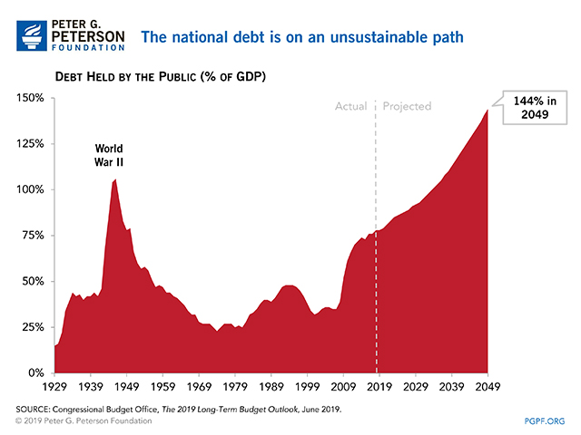 The national debt is on an unsustainable path.